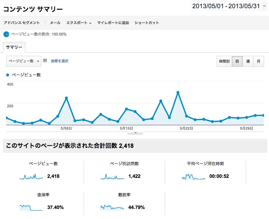2013年05月のPV推移